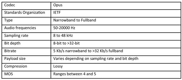 Summary table for the Opus voice codec