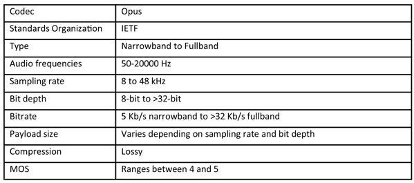 Summary table for the Opus voice codec