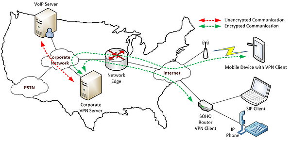 corporate VPN configuration diagram