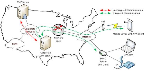 corporate VPN configuration diagram