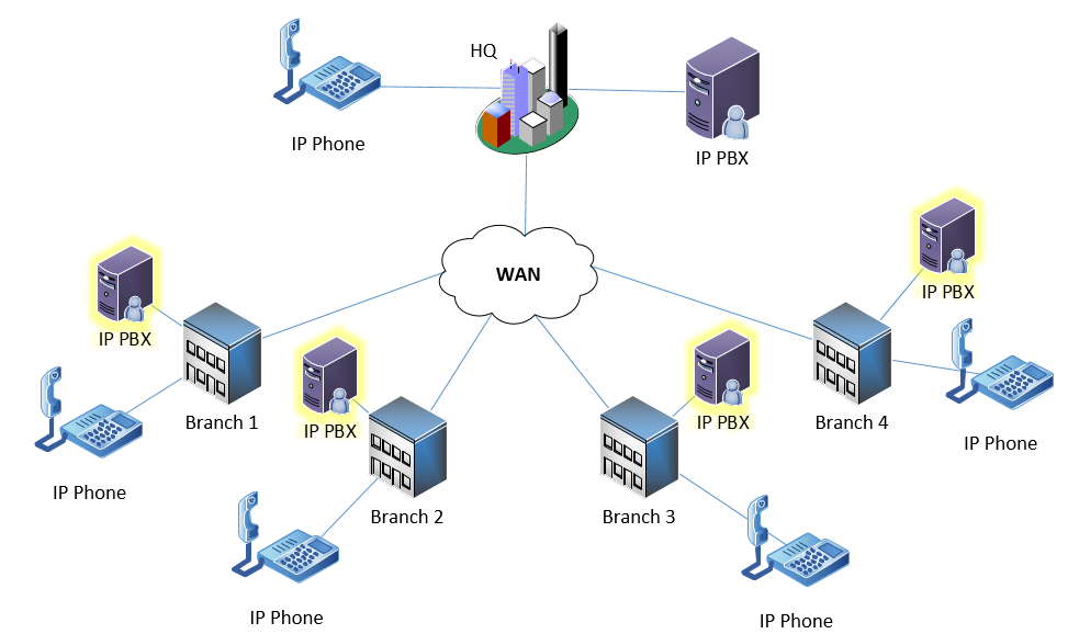 distributed-call-processing-diagram