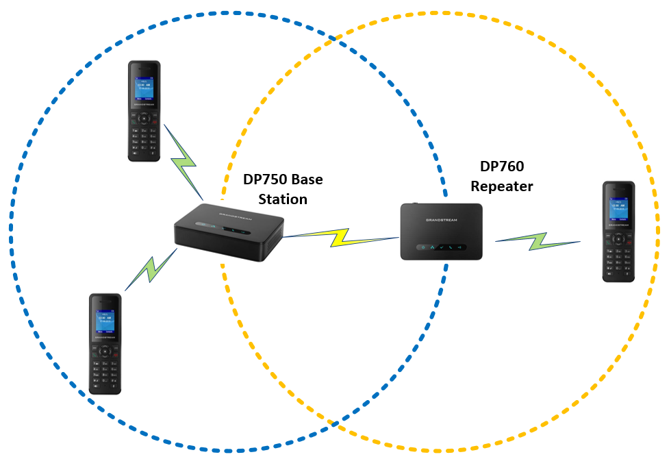 diagram of a Grandstream DP760 DECT repeater extending the range of the DP750 base station