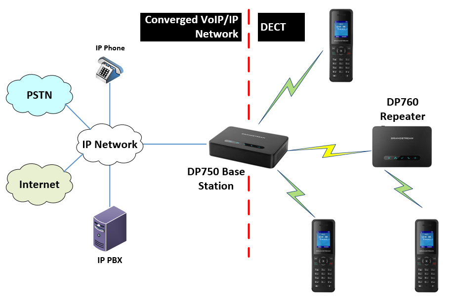 diagram of the Grandstream DP750 base station linking VoIP and DECT environments