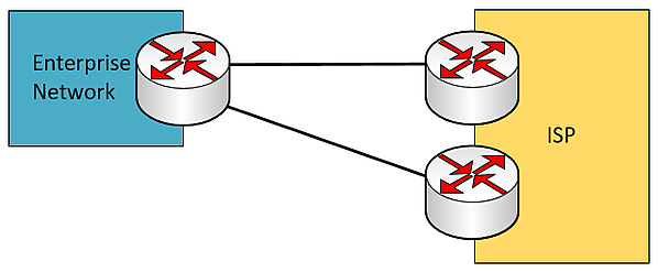 dual-homed WAN connection with redundant ISP devices