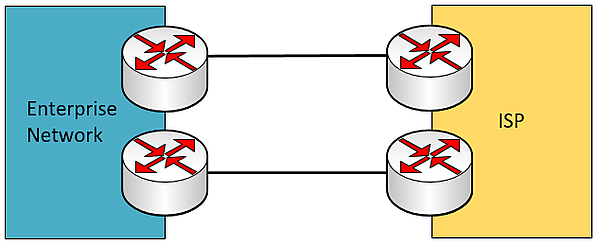 dual-homed WAN connection with redundant edge and ISP devices