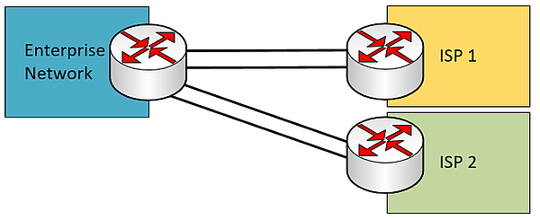 dual multi-homed WAN connection