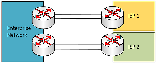 dual multi-homed WAN connection with redundant edge devices