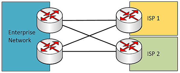 dual multi-homed WAN connection with redundant edge devices and cross-over links