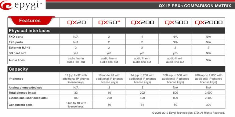 Epygi Technologies QX IP PBXs  Comparison Matrix (abbreviated)