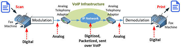 fax-over-IP-diagram