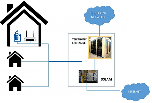 Houses connected to a DSLAM