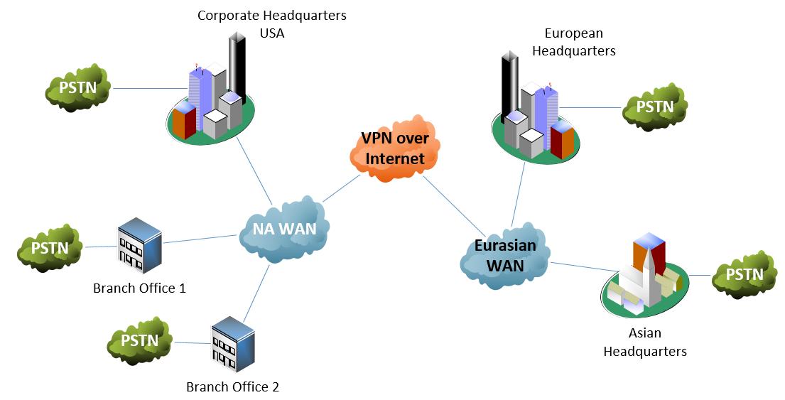 intl-multisite-deployment-diagram