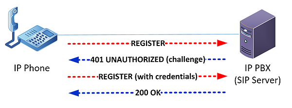 illustration of a SIP registration request between a SIP endpoint and a server