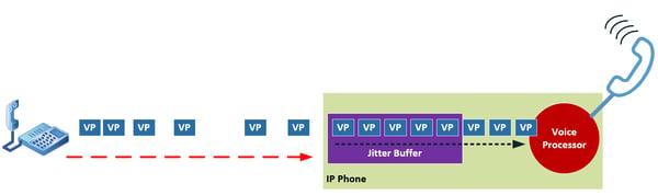 illustration of a jitter buffer