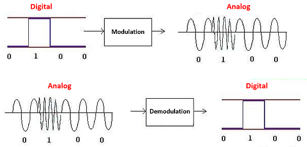 modulation-demodulation-diagram