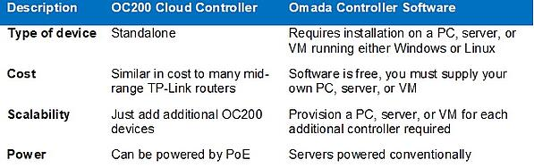 Table showing differences between the OC200 cloud controller and the Omada Controller Software