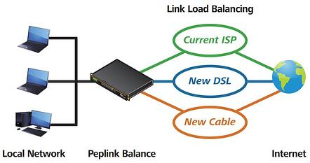 Peplink Balance router link load balancing