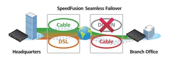 Peplink router SpeedFusion seamless failover
