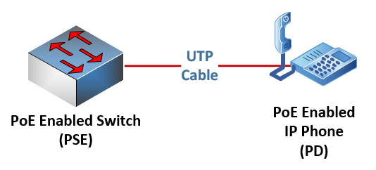 PoE-enabled switch (PSE) connected to an IP phone via a UTP cable