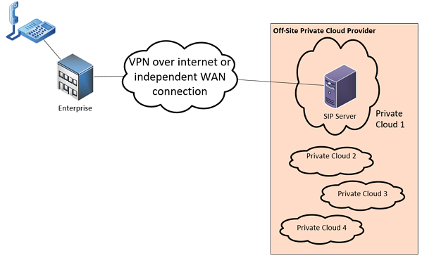 diagram showing a sample private cloud deployment
