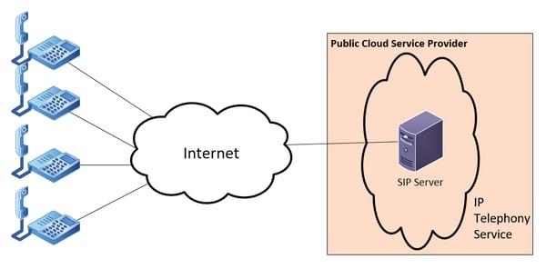 diagram showing a sample public cloud deployment