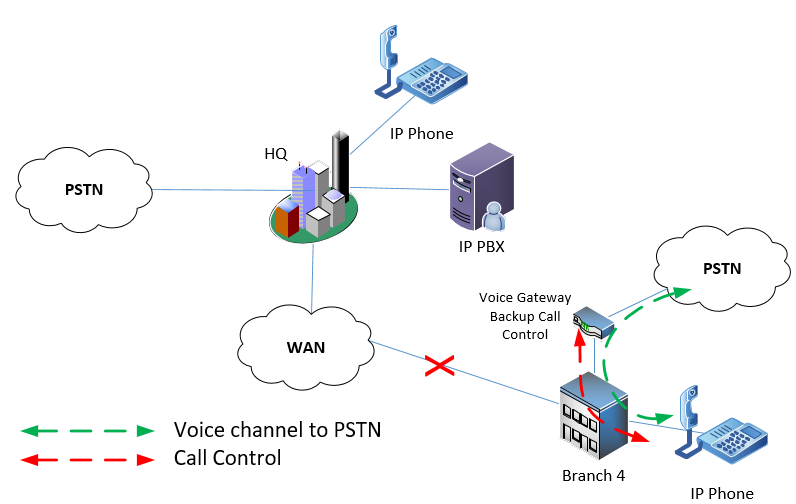 remote branch PSTN connectivity with backup call control