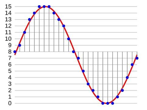 sampling-rate-graph