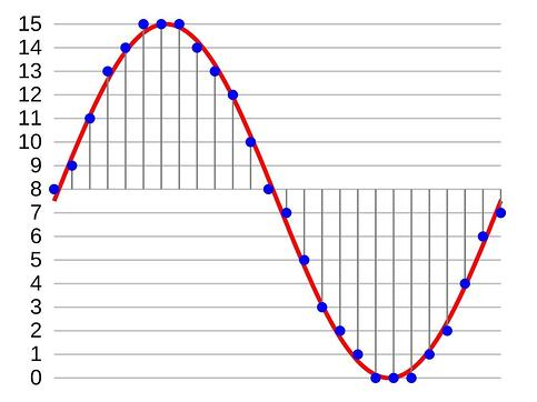 sampling-rate-graph
