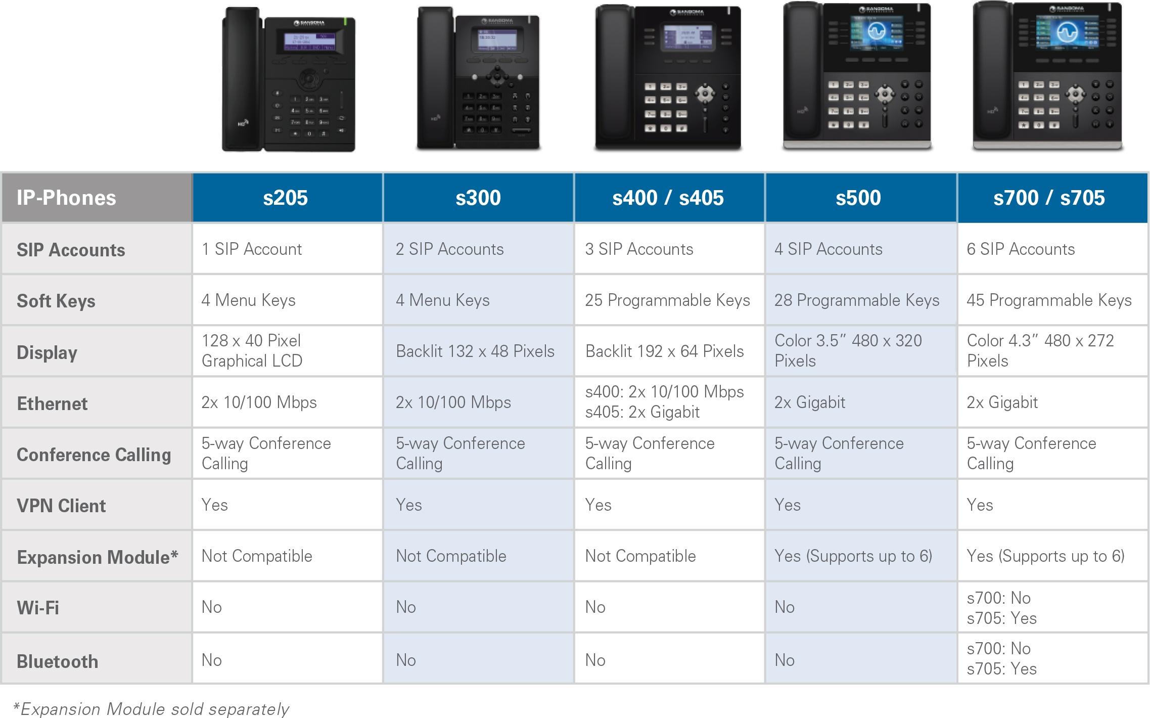 Sangoma S-series IP Phones specifications table