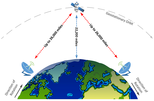 a satellite communicating with two ground stations