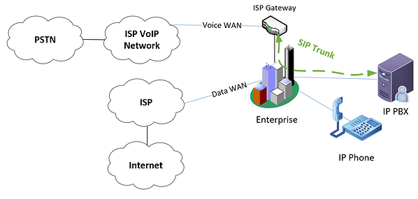 diagram of separate WAN connections for voice and data