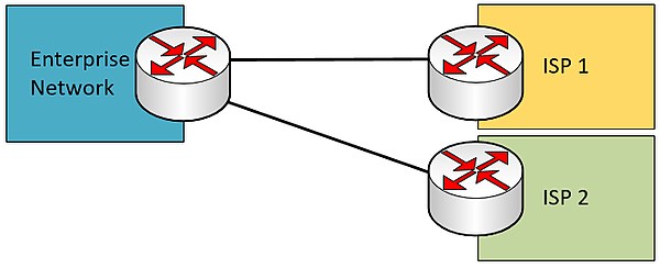 single multi-homed WAN connection