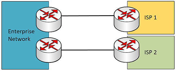 single multi-homed WAN connection with redundant edge devices