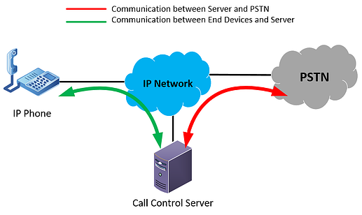 diagram showing a call control server, an IP phone, the IP network and the PSTN