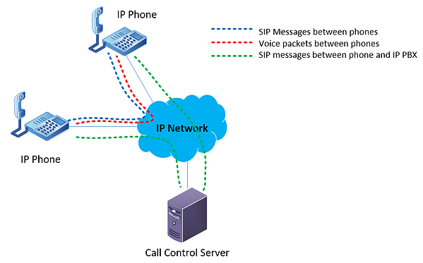 diagram showing the flow of data between endpoints and the VoIP server