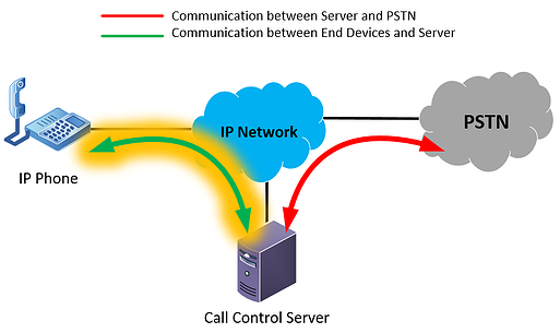 voip network architecture diagram highlighting a SIP extension