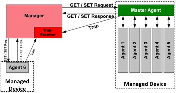 typical SNMP scenario