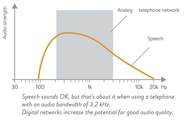how networks affect sound quality