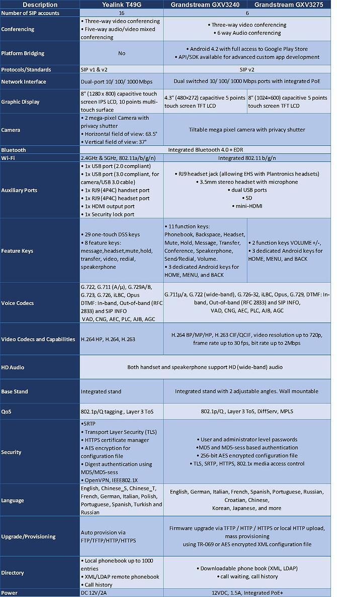 specification comparison table with Grandstream GXV3240, GXV3275 & Yealink T79G video phones