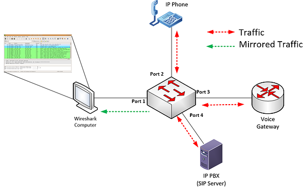 port mirroring illustration