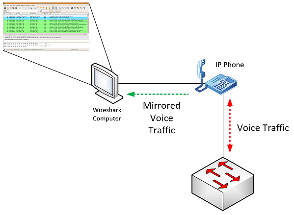 mirroring voice traffic from an IP phone - illustration