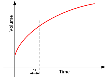 Graph of volume increasing over t ime