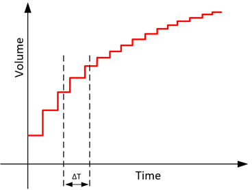 Digital representation of a change in volume over time