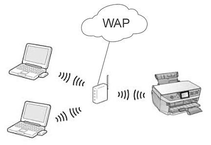 Wireless Access Point connecting different devices