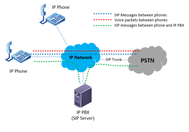 Diagram of an internal IP network of an organization with two IP phones, an IP PBX and a connection to the PSTN via a SIP trunk