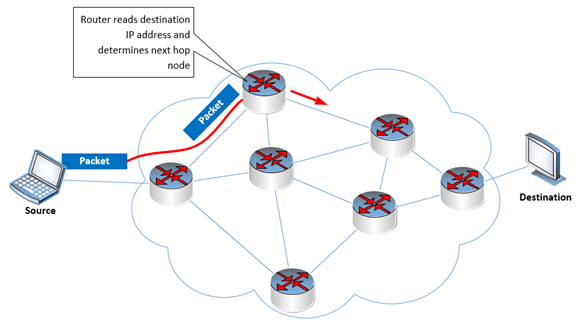 Diagram of MPLS routing with hop nodes, by TeleDynamics