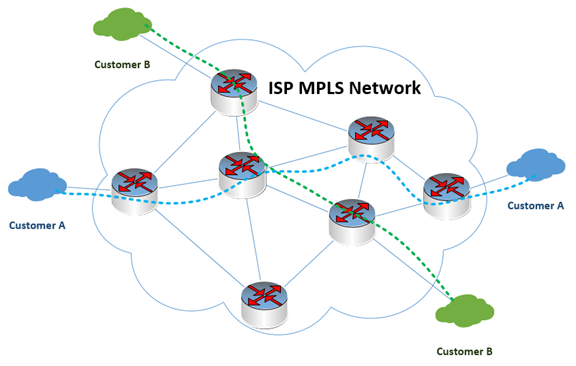 Diagram of an MPLS network with separate communications routes, by TeleDynamics