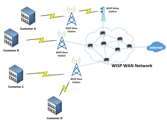 Diagram of a typical WISP WAN network, by TeleDynamics