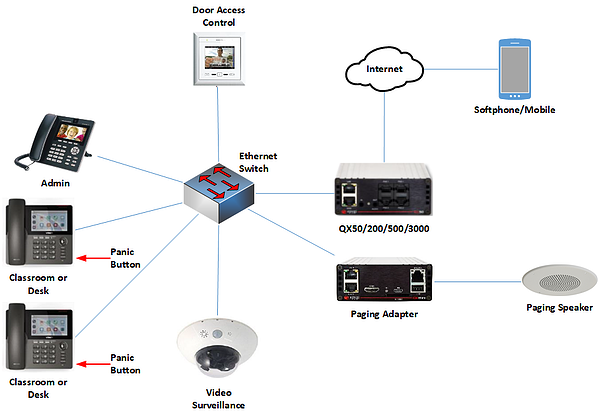 Epygi School and Workplace Security Solution Sample Installation Diagram